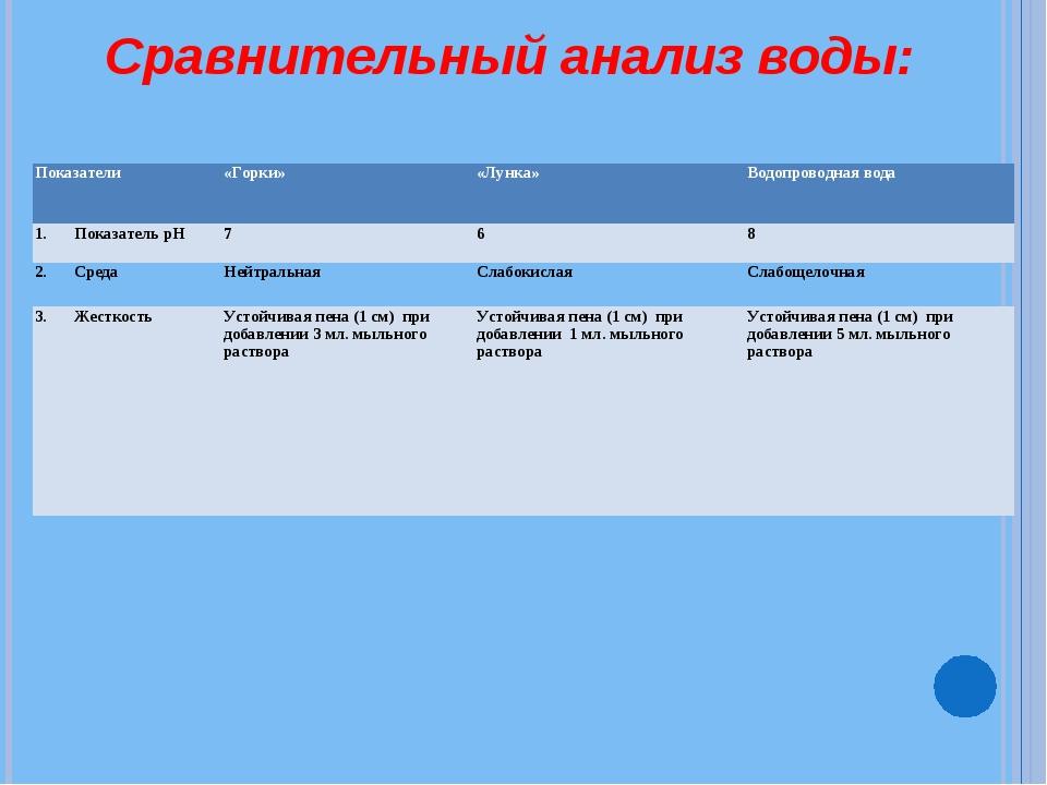 Сравнительный анализ воды: Показатели«Горки»«Лунка»Водопроводная вода Пока...