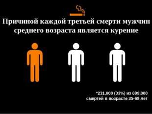 Причиной каждой третьей смерти мужчин среднего возраста является курение *231