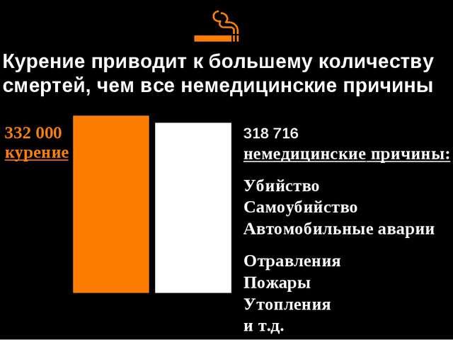 Курение приводит к большему количеству смертей, чем все немедицинские причины...