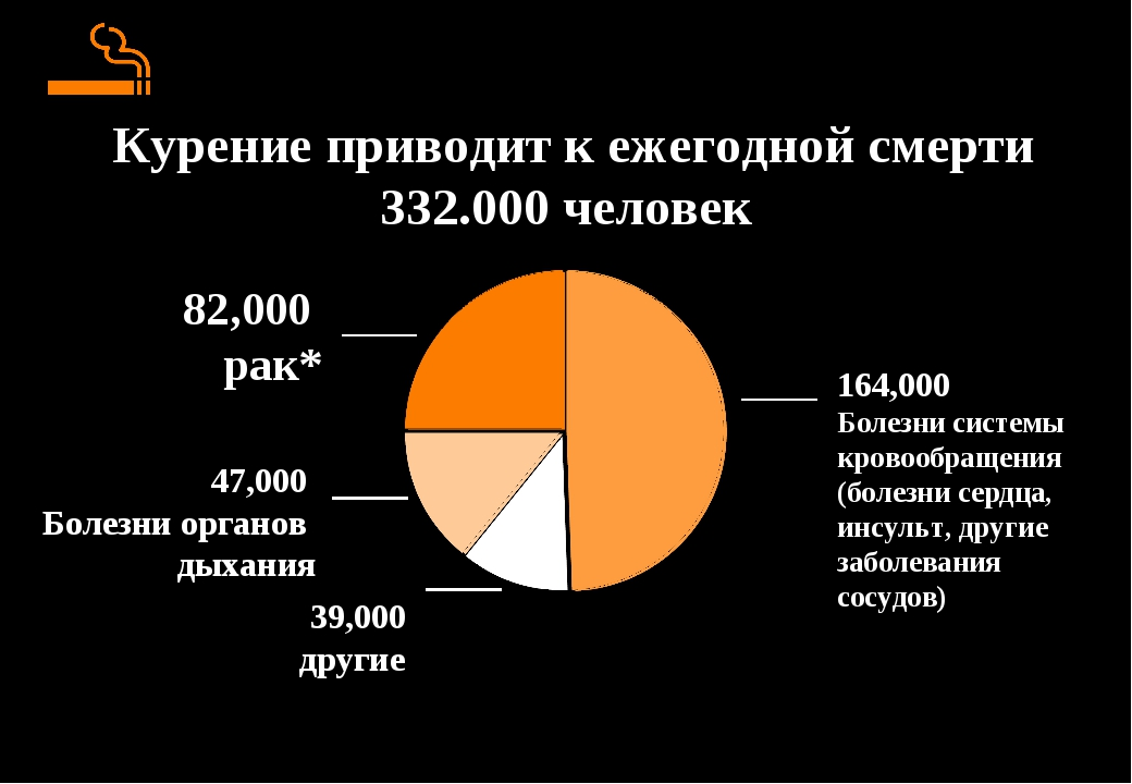 Курение приводит к ежегодной смерти 332.000 человек
