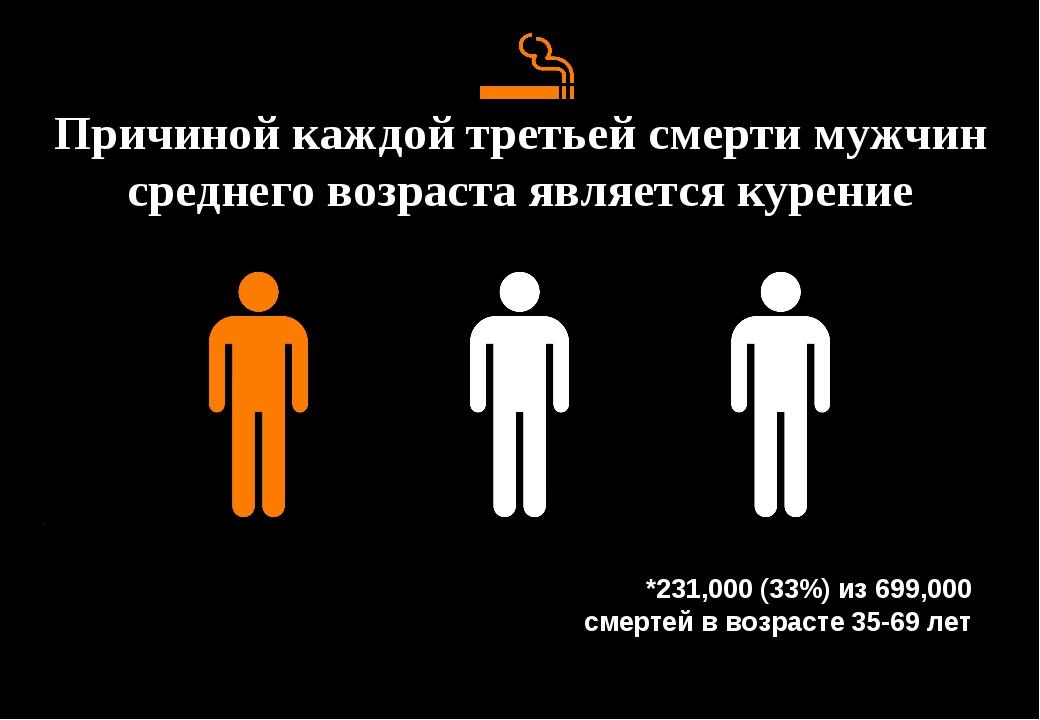 Причиной каждой третьей смерти мужчин среднего возраста является курение *231...