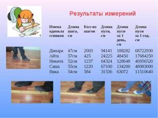 Результаты измерений Имена одноклассниковДлина шага, смКол-во шагов Длина