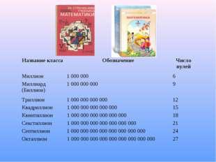 Название классаОбозначениеЧисло нулей Миллион1 0000006 Миллиард (Биллион