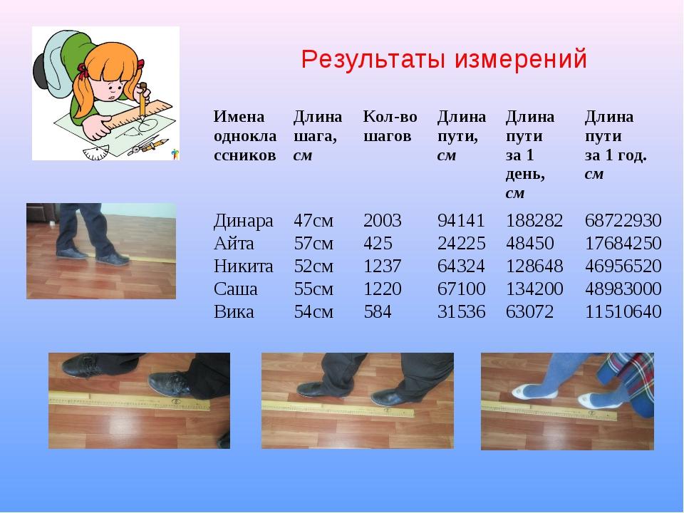 Результаты измерений Имена одноклассниковДлина шага, смКол-во шагов Длина...