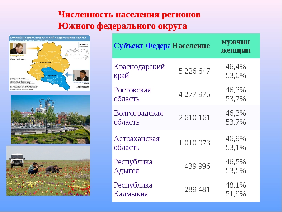 Численность населения регионов Южногофедеральногоокруга Субъект ФедерацииН...