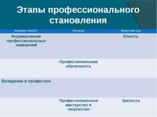 Этапы профессионального становления Название этапа ПСРезультатВозрастной эт