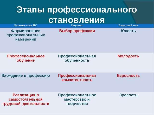 Этапы профессионального становления Название этапа ПСРезультатВозрастной эт...