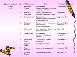 Время проведенияКлассФИ участникаТема Руководитель работы 14 марта 13.0