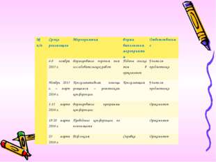 № п/пСроки реализацииМероприятияФорма выполнения мероприятияОтветственные