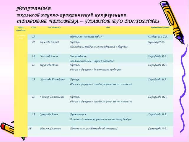 ПРОГРАММА школьной научно-практической конференции «ЗДОРОВЬЕ ЧЕЛОВЕКА – ГЛАВН...