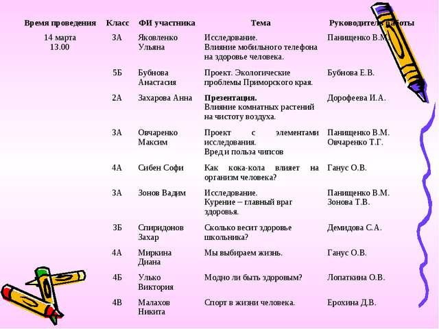 Время проведенияКлассФИ участникаТема Руководитель работы 14 марта 13.0...