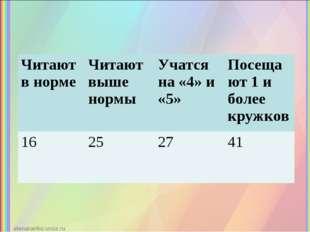 Читают в нормеЧитают выше нормы Учатся на «4» и «5»Посещают 1 и более круж