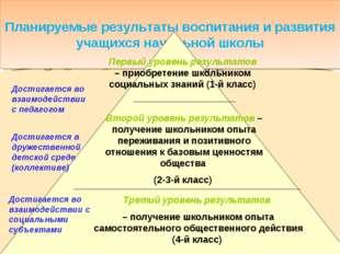 Планируемые результаты воспитания и развития учащихся начальной школы Первый