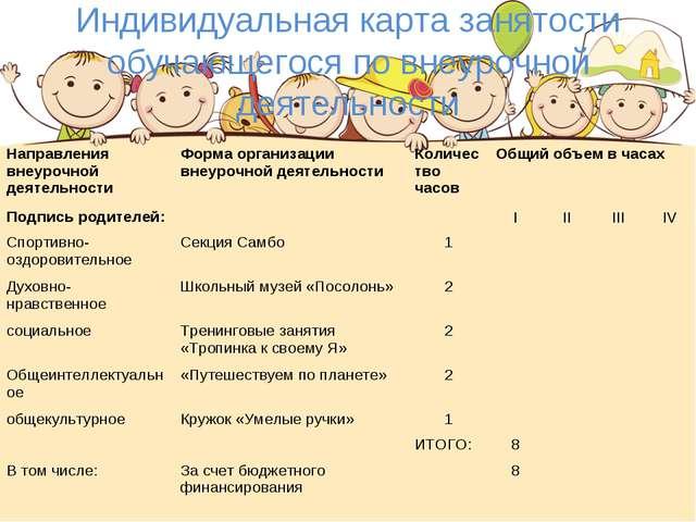 Индивидуальная карта занятости обучающегося по внеурочной деятельности Направ...