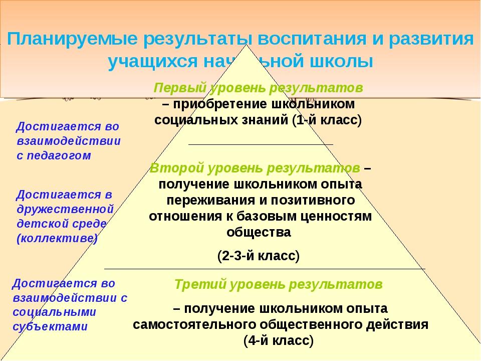 Планируемые результаты воспитания и развития учащихся начальной школы Первый...