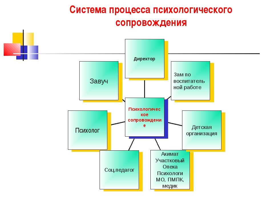 Система процесса психологического сопровождения