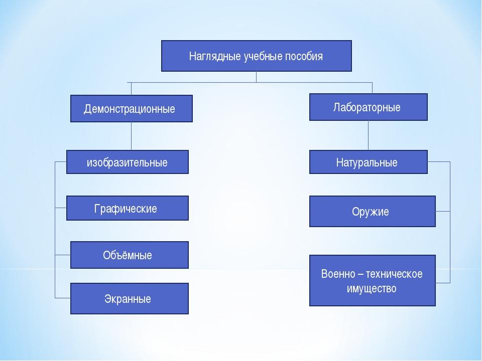 Наглядные учебные пособия Демонстрационные изобразительные Графические Объём...