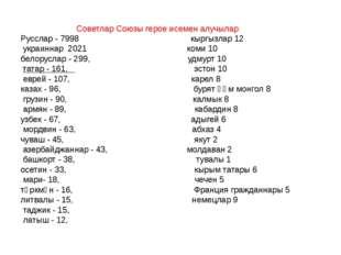 Советлар Союзы герое исемен алучылар Русслар - 7998 кыргызлар 12 украиннар 2