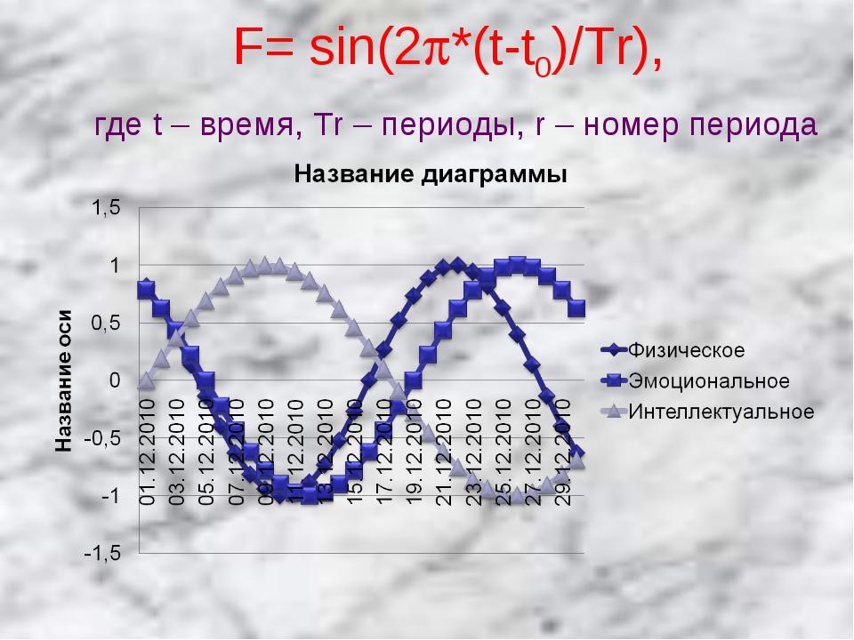 F= sin(2*(t-t0)/Tr), где t – время, Tr – периоды, r – номер периода