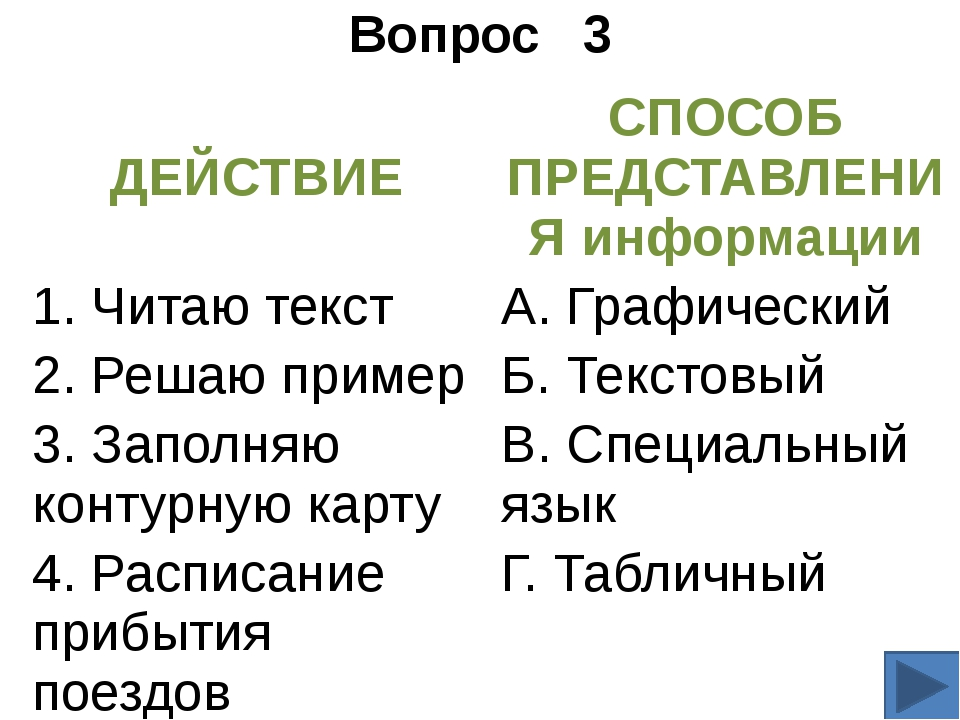 Вопрос 3 ДЕЙСТВИЕ СПОСОБ ПРЕДСТАВЛЕНИЯинформации 1.Читаю текст А.Графический...