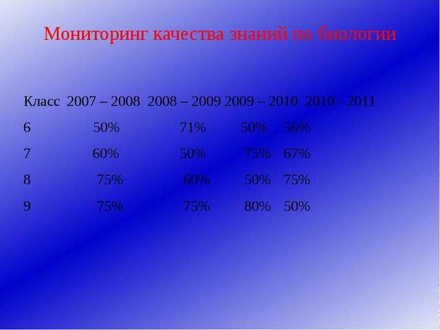 Мониторинг качества знаний по биологии Класс2007 – 2008 2008 – 2009 2009 – 2...