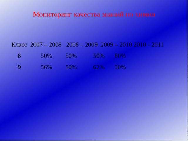 Мониторинг качества знаний по химии Класс 2007 – 2008 2008 – 2009 2009 – 2010...