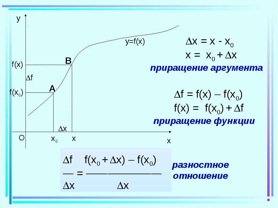 x0 x f(x0) x f(x) f y=f(x) x = x - x0 x = x0 + x приращение аргумента f...