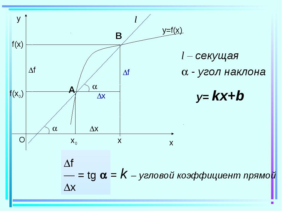 f(x0) f(x) x f l l – секущая  - угол наклона f — = tg  x = k – угловой...