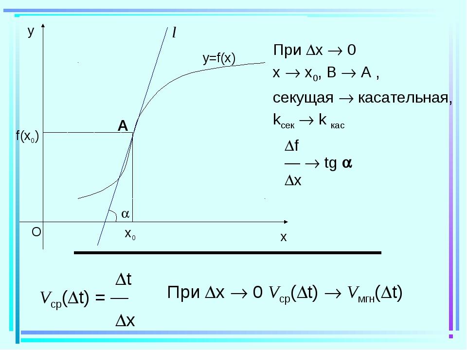 При x  0 x  x0, B  A , секущая  касательная, kсек  k кас f —  tg  x...