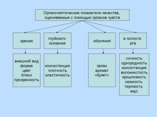 Органолептические показатели качества, оцениваемые с помощью органов чувств з