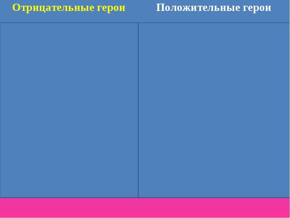 Отрицательные героиПоложительные герои Царица-мачеха  Царевна Царевич Елис...