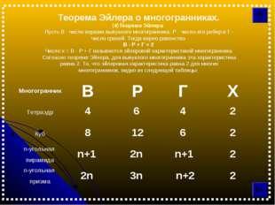 Теорема Эйлера о многогранниках. (4)Теорема Эйлера: Пусть В - число вершин вы