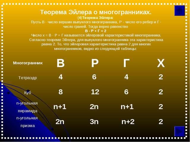 Теорема Эйлера о многогранниках. (4)Теорема Эйлера: Пусть В - число вершин вы...