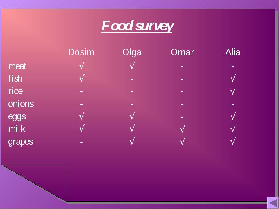 Food survey DosimOlgaOmarAlia meat fish rice onions eggs milk grapes√ √...