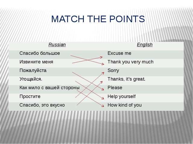 MATCH THE POINTS Russian English Спасибо большое Excuse me Извините меня Than...