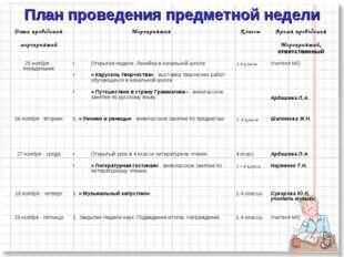 План проведения предметной недели Дата проведения мероприятийМероприятияКла