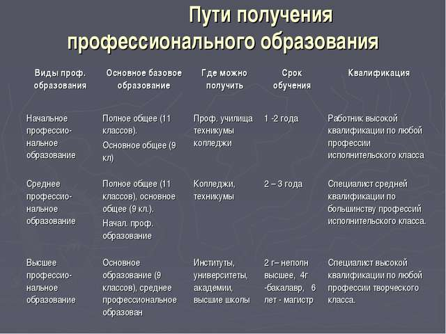 Пути получения профессионального образования Виды проф. образованияОсновное...