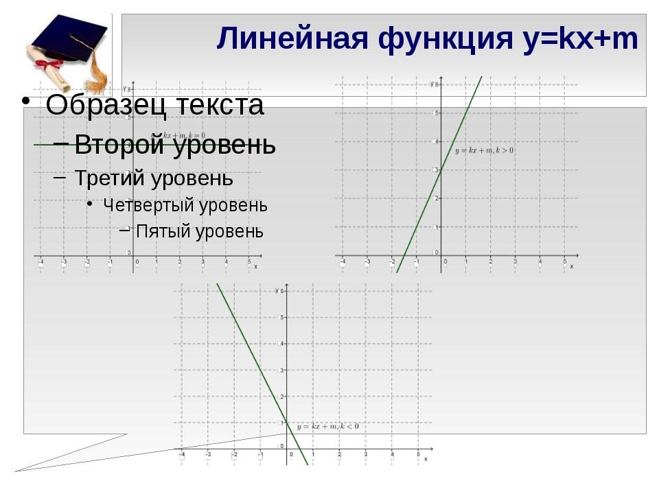 Линейная функция y=kx+m