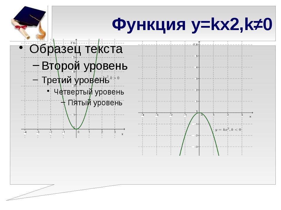 Функция y=kx2,k≠0