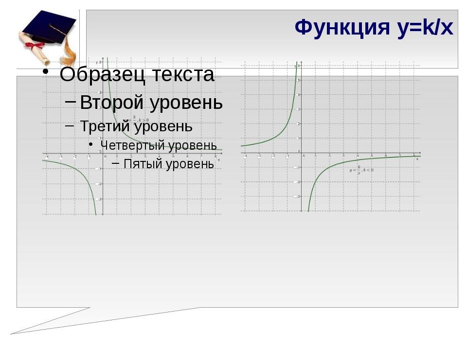 Функция y=k/x