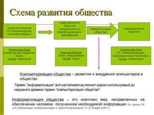 Схема развития общества Информатизация общества – это комплекс мер, направлен