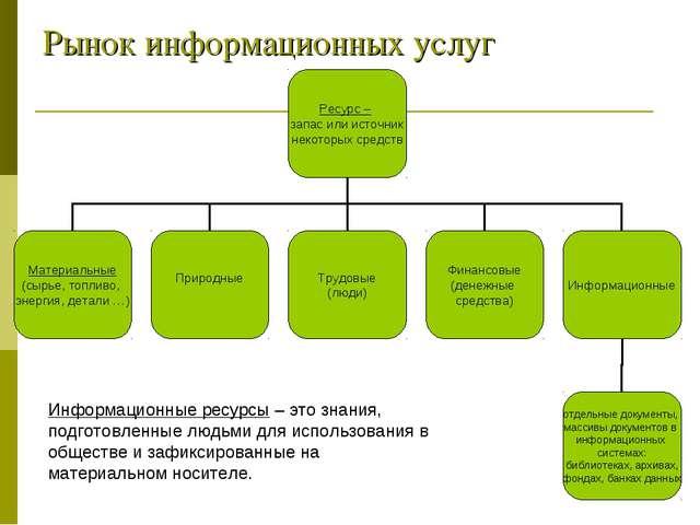 Рынок информационных услуг Информационные ресурсы – это знания, подготовленны...