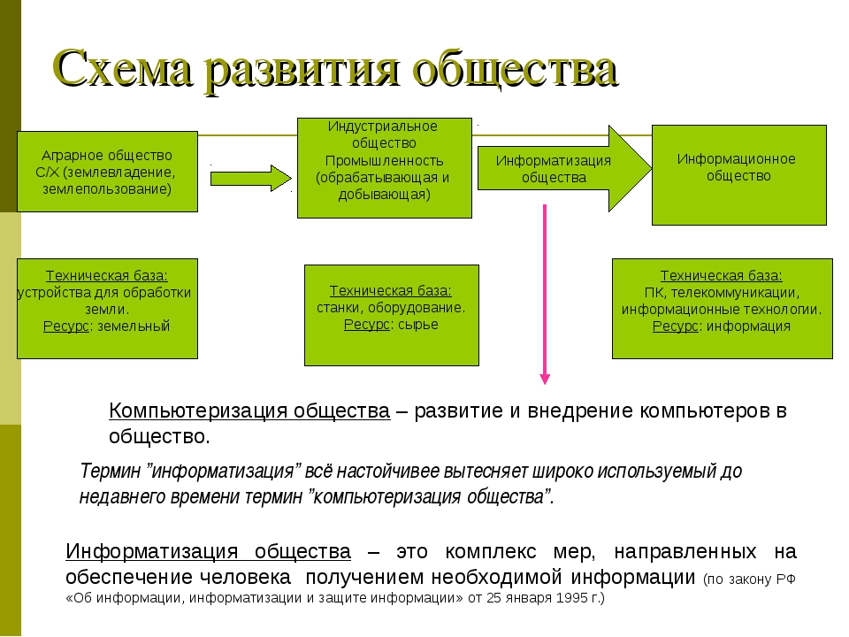 Схема развития общества Информатизация общества – это комплекс мер, направлен...