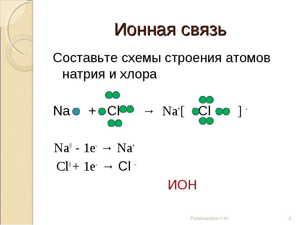 Ионная связь Составьте схемы строения атомов натрия и хлора Na + Cl → Na+[ Cl...