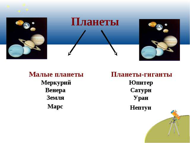 Планеты Малые планеты Меркурий Венера Земля Марс Планеты-гиганты Юпитер Сату...