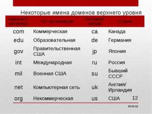 Некоторые имена доменов верхнего уровня * * Админист-ративныеТип организации