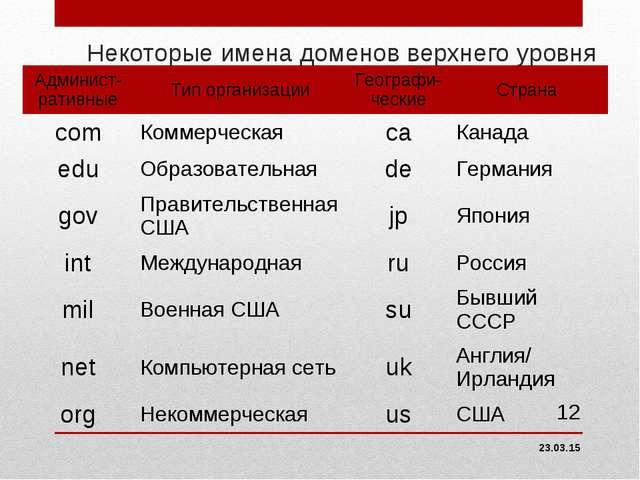 Некоторые имена доменов верхнего уровня * * Админист-ративныеТип организации...
