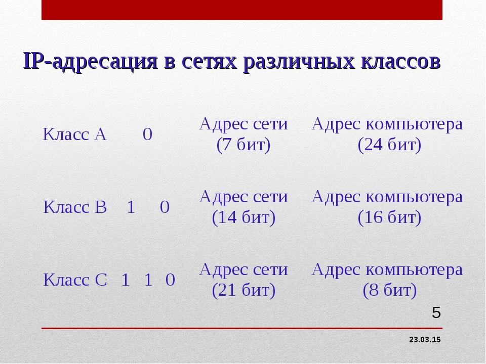 IP-адресация в сетях различных классов * * Класс А0Адрес сети (7 бит)Адрес...