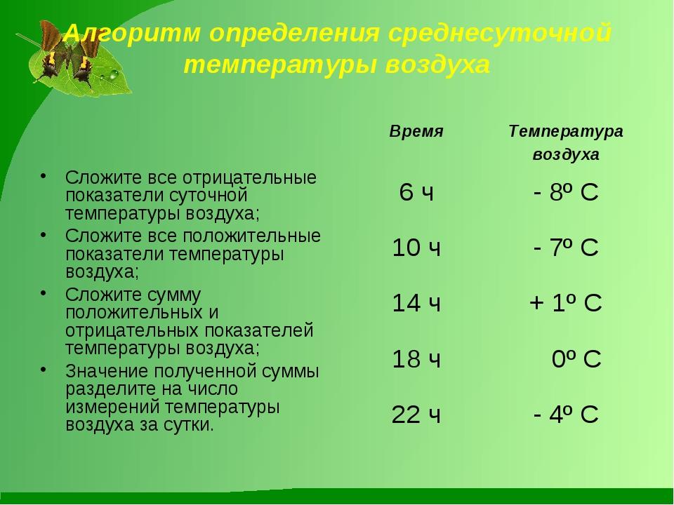 Алгоритм определения среднесуточной температуры воздуха Сложите все отрицател...
