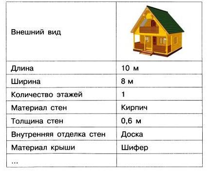 Информационная модель дачного дома